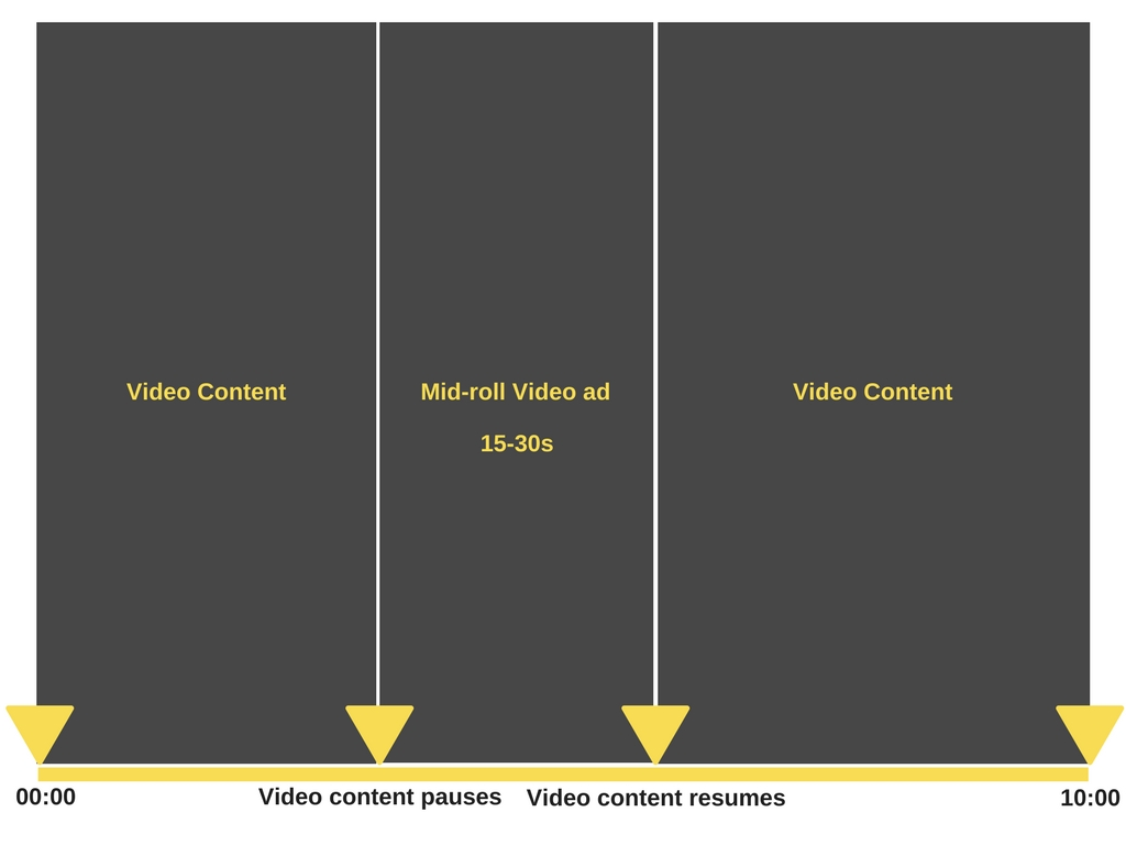 midroll video ads