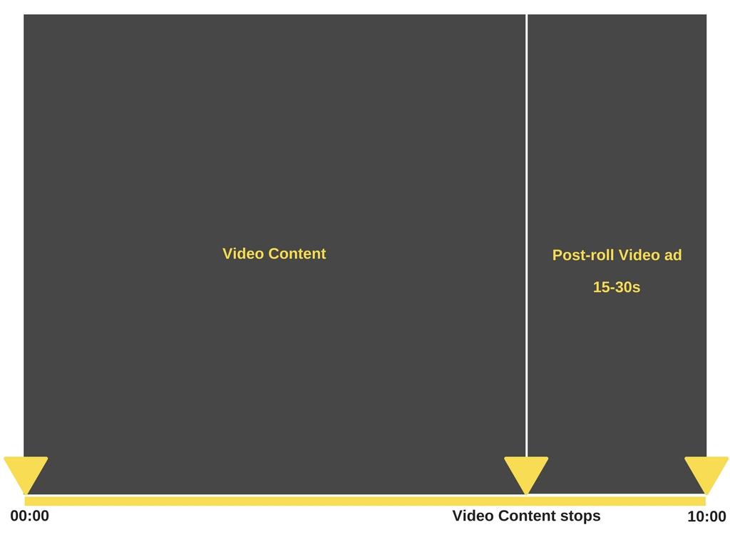 postroll video ads