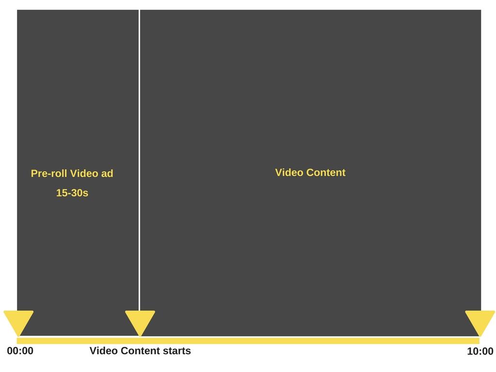 preroll video ads