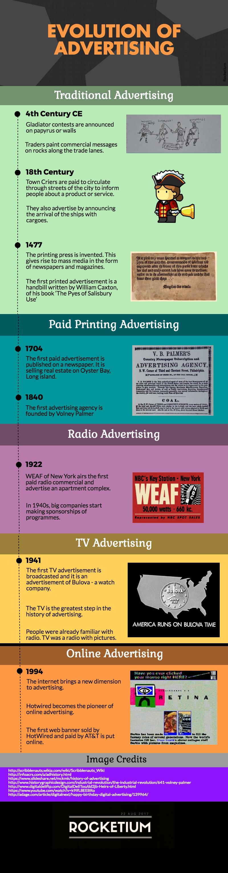 infographic evolution of advertisements Rocketium