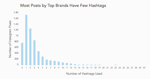 hashtags used by brands and businesses