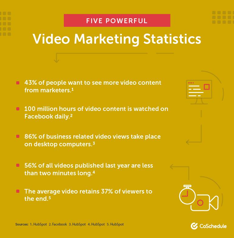 Video marketing statistics for 2018