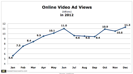 Online video ads view in 2012
