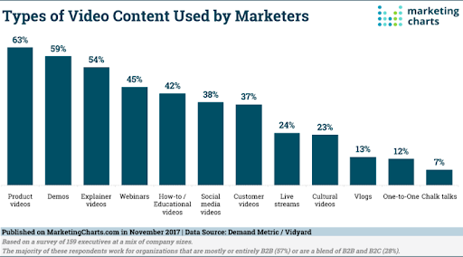 Types of video content used by marketers