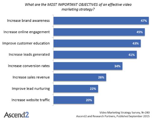 Summary Of Video Marketing Benefits