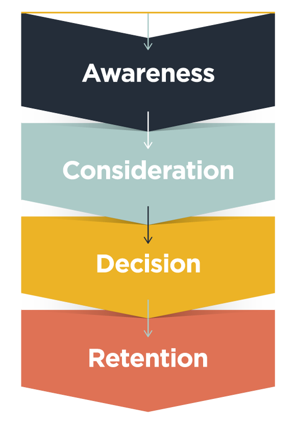 Video content for marketing funnel