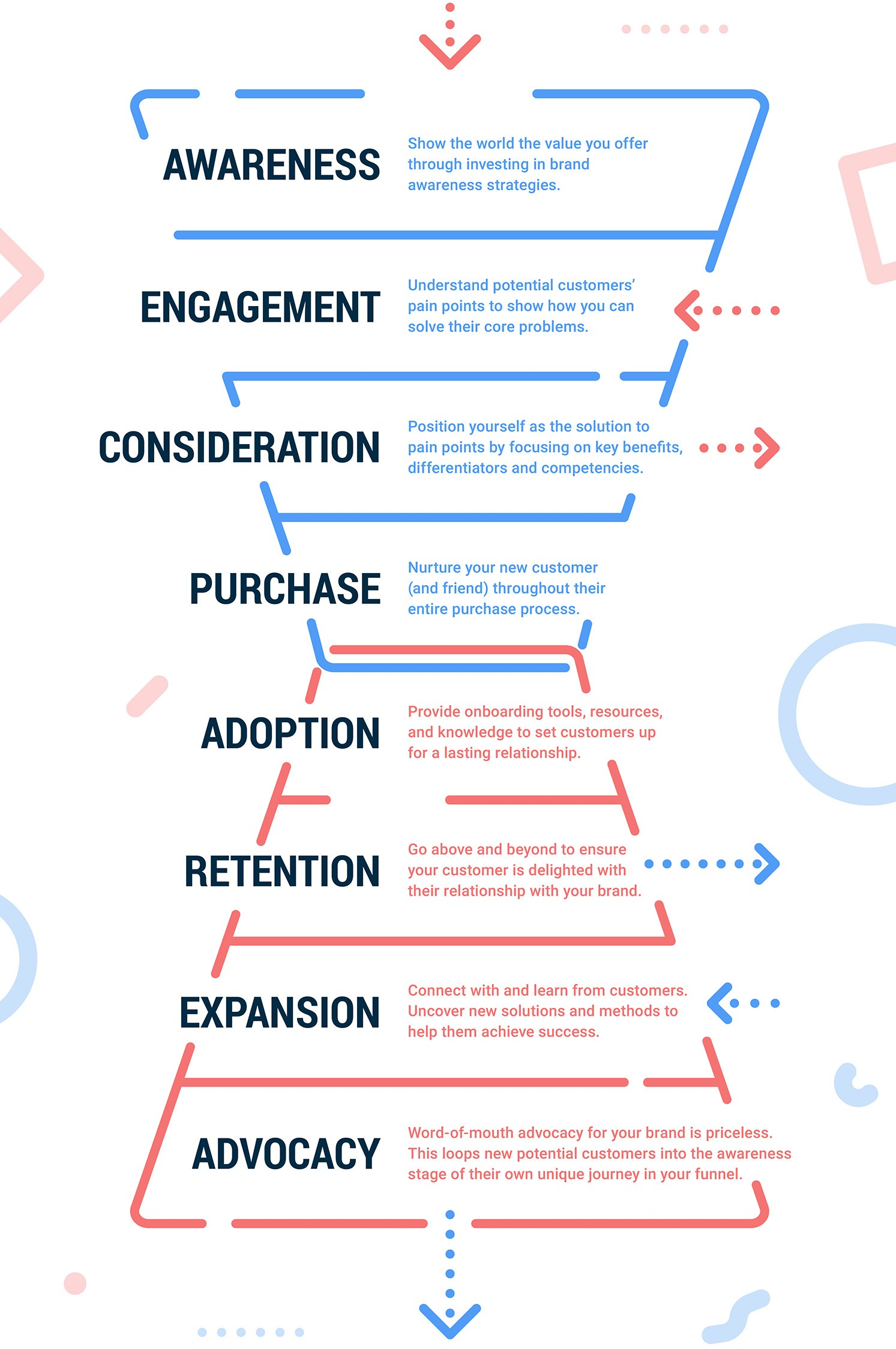 Video marketing funnel