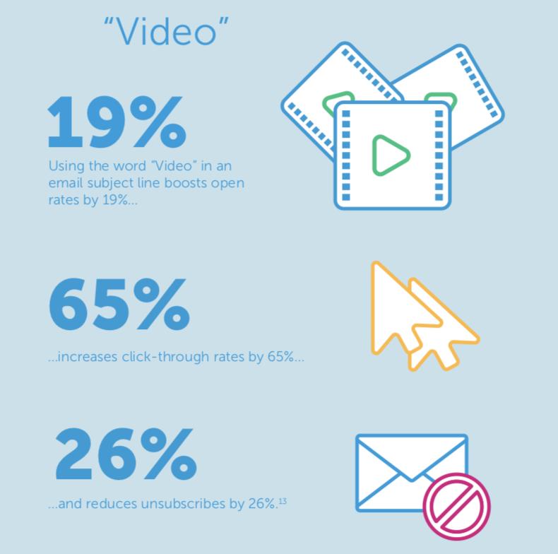 Video marketing statistics by mwmarketing.co.uk