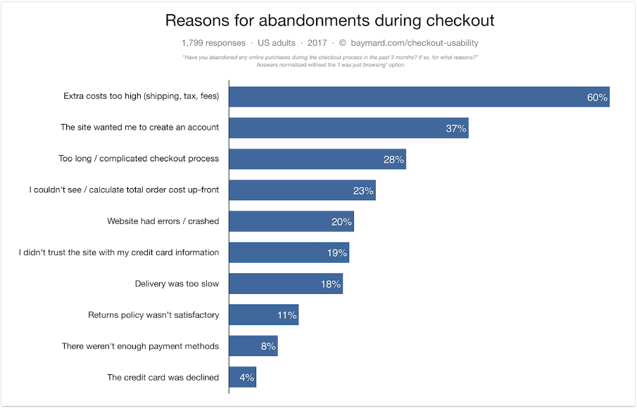 why users abandon their cart during checkout
