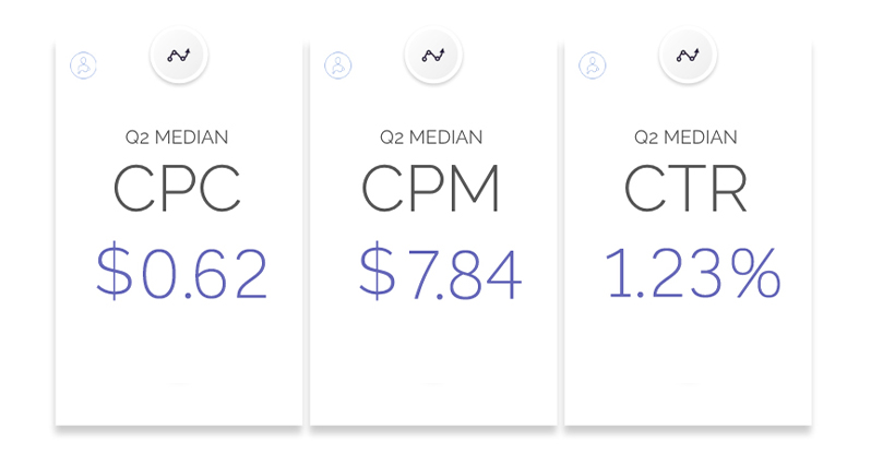 The average cost of advertising on Facebook Audience Network