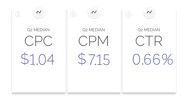 The average cost of advertising on Facebook Messenger