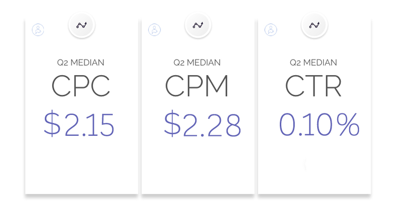 The average cost of Facebook Advertising on the Right Side