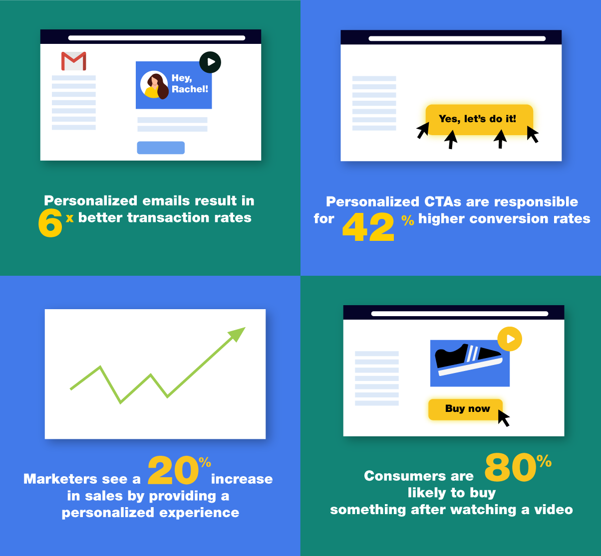 WHY PERSONALIZATION OF VIDEO WORKS