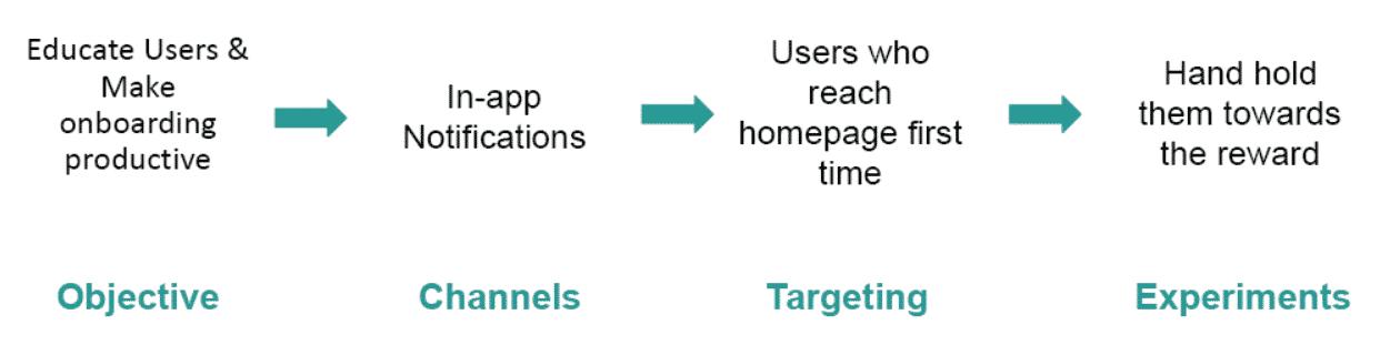 Customer retention strategy 2