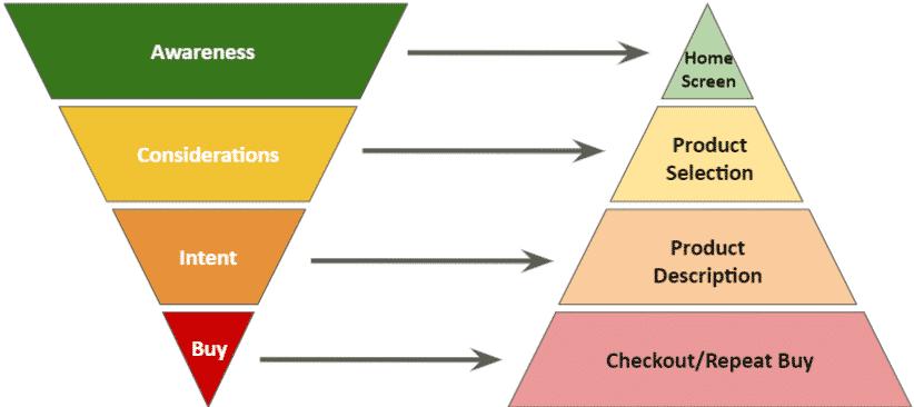 Apt landing pages for conversion optimization