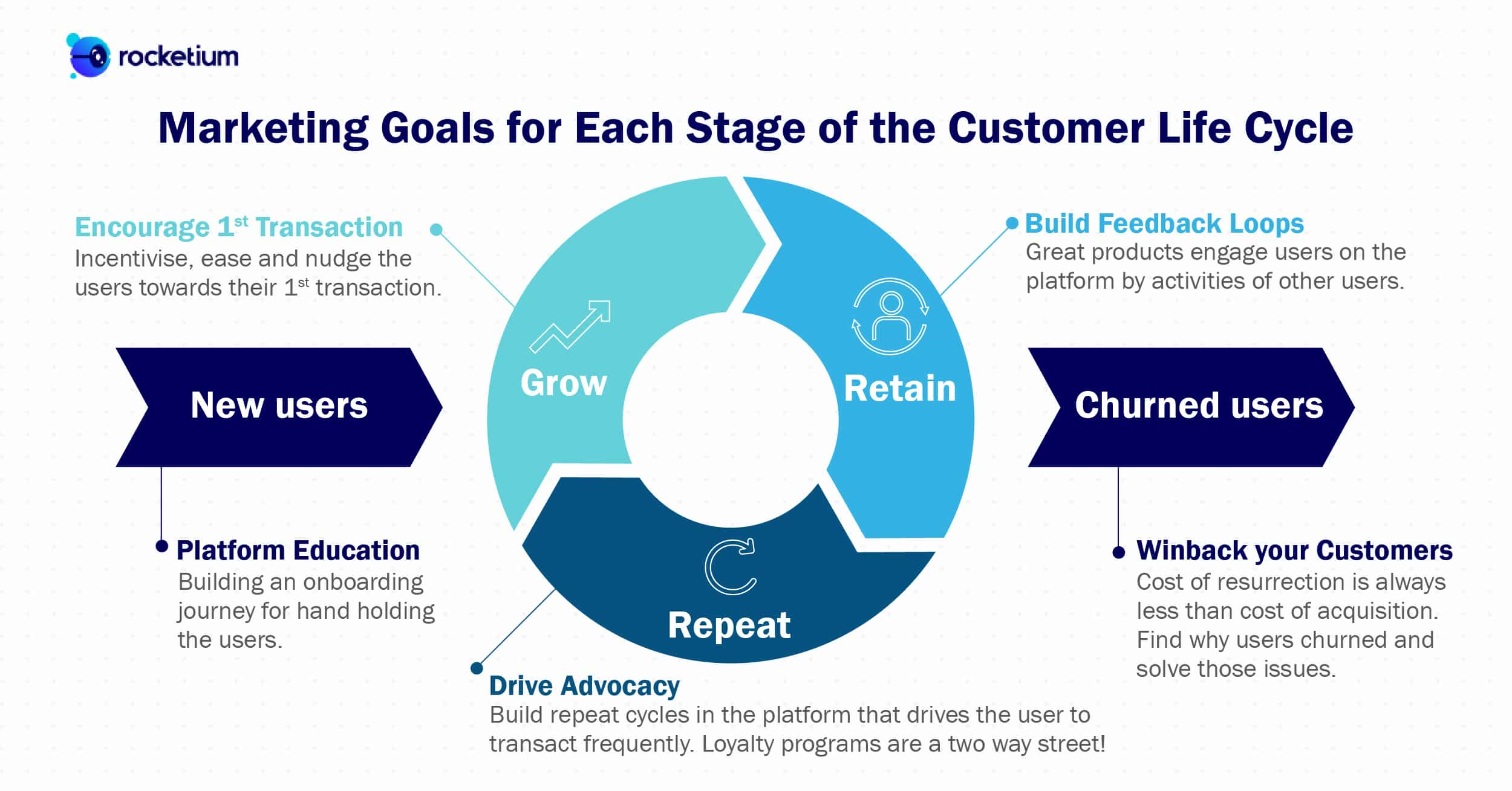 Conversion optimization by contextual targeting based on marketing goals